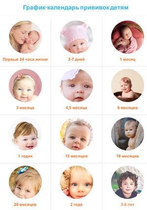 календарь график прививок детям