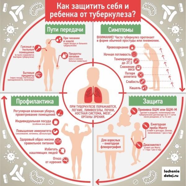 kak-zashitit-ot-tuberkuleza