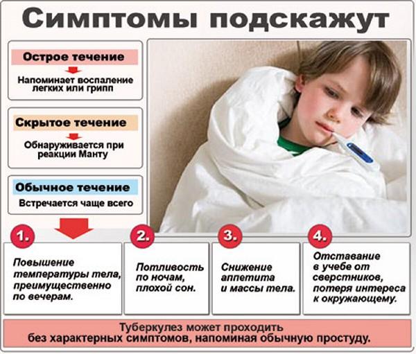 simptomi-tuberkuleza