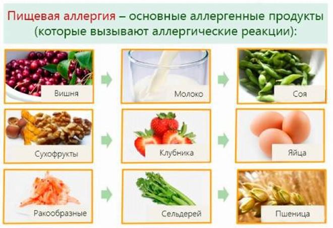 produkti-allergeni