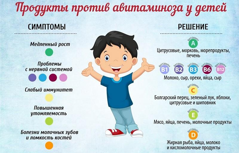 авитамноз у детей лечение