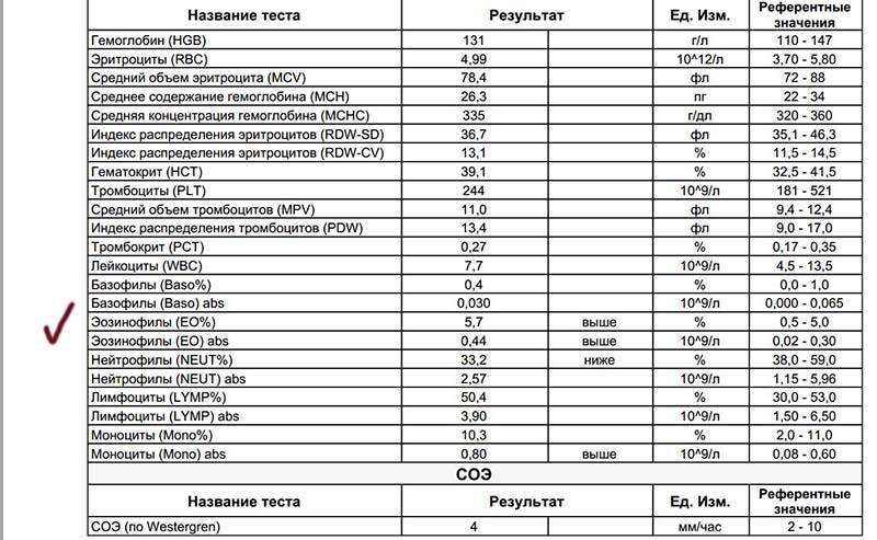 Норма эозинофилов в крови